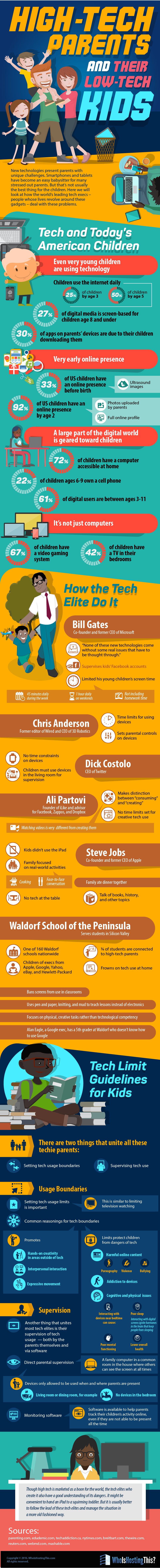 infographic high tech parent